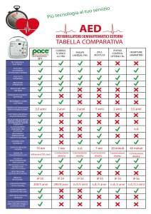AED TABELLA COMPARATIVA